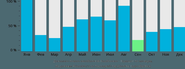 Динамика поиска авиабилетов из Касабланки в Нуакшот по месяцам