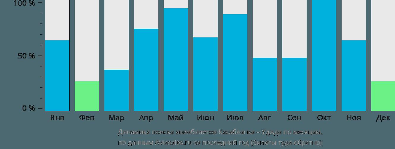 Динамика поиска авиабилетов из Касабланки в Уджду по месяцам