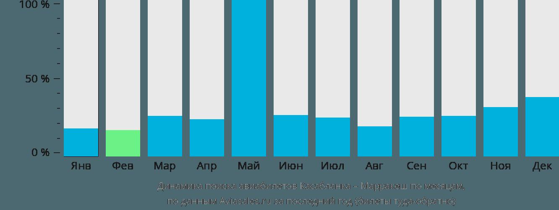 Динамика поиска авиабилетов из Касабланки в Марракеш по месяцам