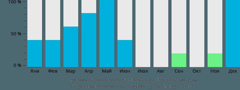 Динамика поиска авиабилетов из Касабланки в Малабо по месяцам