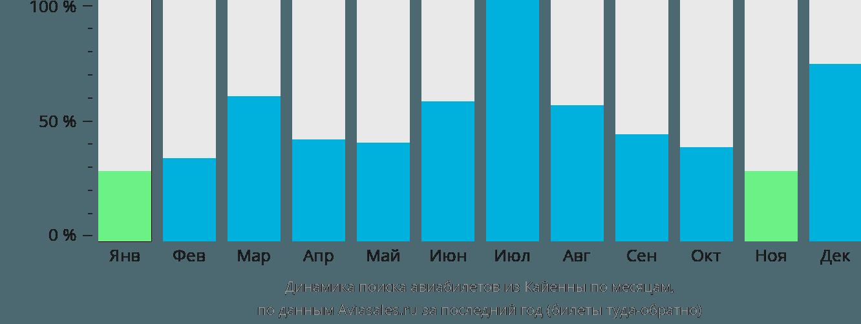 Динамика поиска авиабилетов из Кайенны по месяцам