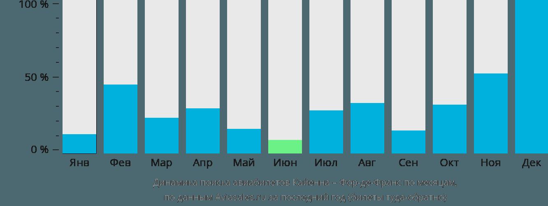 Динамика поиска авиабилетов из Кайенны в Фор-де-Франс по месяцам