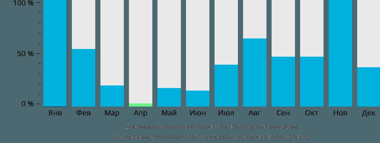 Динамика поиска авиабилетов из Калабара по месяцам