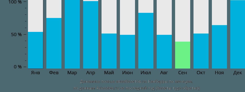 Динамика поиска авиабилетов из Канберры по месяцам