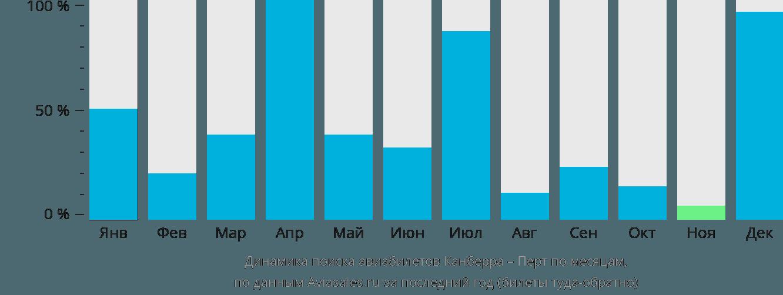 Динамика поиска авиабилетов из Канберры в Перт по месяцам