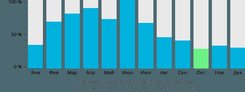 Динамика поиска авиабилетов из Кожикоде по месяцам