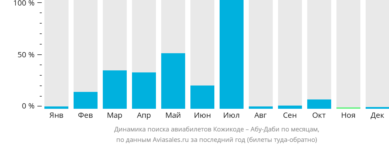 Динамика поиска авиабилетов из Кожикоде в Абу-Даби по месяцам