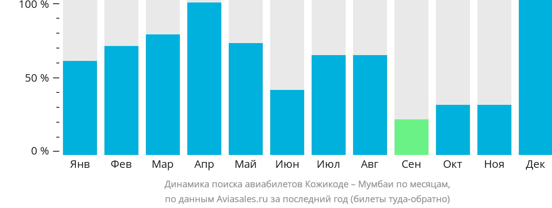 Динамика поиска авиабилетов из Кожикоде в Мумбаи по месяцам