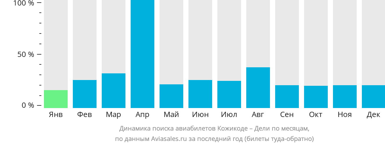 Динамика поиска авиабилетов из Кожикоде в Дели по месяцам