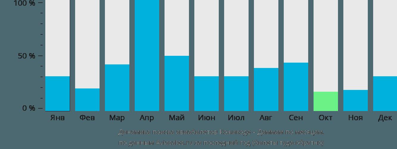 Динамика поиска авиабилетов из Кожикоде в Даммам по месяцам