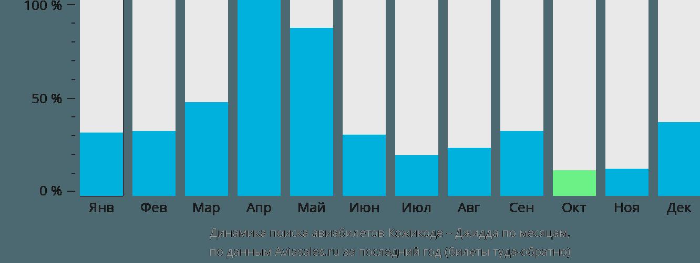 Динамика поиска авиабилетов из Кожикоде в Джидду по месяцам