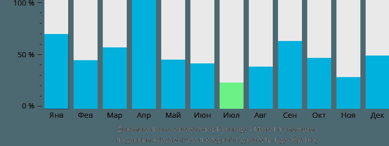 Динамика поиска авиабилетов из Кожикоде в Маскат по месяцам