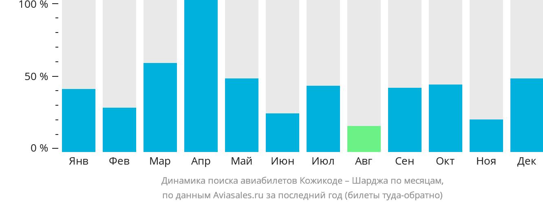 Динамика поиска авиабилетов из Кожикоде в Шарджу по месяцам