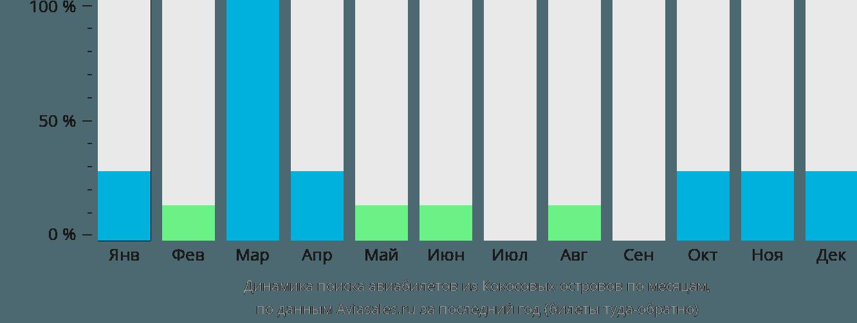 Динамика поиска авиабилетов из Кокосовых Островов по месяцам