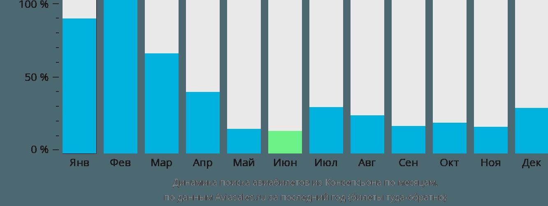 Динамика поиска авиабилетов из Консепсьона по месяцам