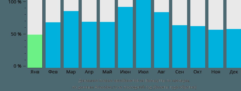 Динамика поиска авиабилетов из Калькутты по месяцам