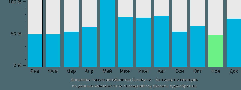 Динамика поиска авиабилетов из Калькутты в Бангалор по месяцам