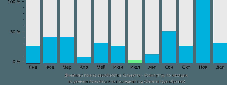 Динамика поиска авиабилетов из Калькутты в Коямпуттур по месяцам