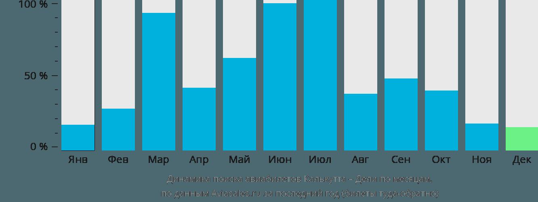 Динамика поиска авиабилетов из Калькутты в Дели по месяцам