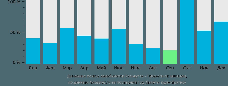 Динамика поиска авиабилетов из Калькутты в Гувахати по месяцам