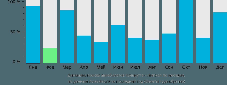 Динамика поиска авиабилетов из Калькутты в Импхал по месяцам