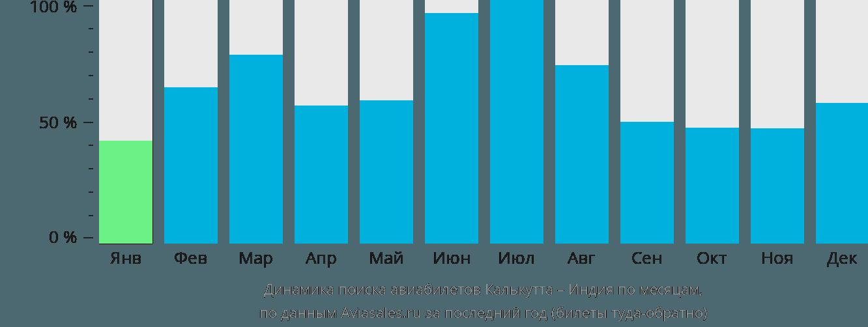 Динамика поиска авиабилетов из Калькутты в Индию по месяцам
