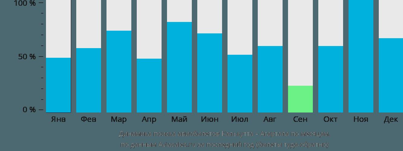 Динамика поиска авиабилетов из Калькутты в Агарталу по месяцам
