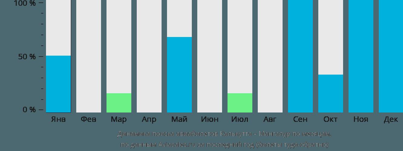 Динамика поиска авиабилетов из Калькутты в Мангалур по месяцам