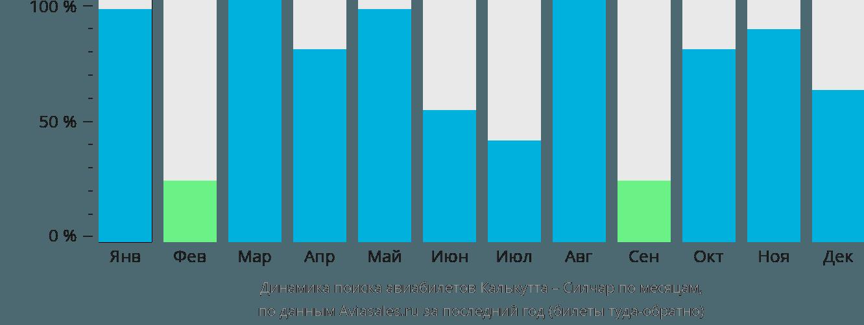 Динамика поиска авиабилетов из Калькутты в Силчар по месяцам