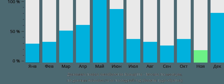 Динамика поиска авиабилетов из Калькутты в Москву по месяцам