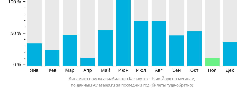 Динамика поиска авиабилетов из Калькутты в Нью-Йорк по месяцам