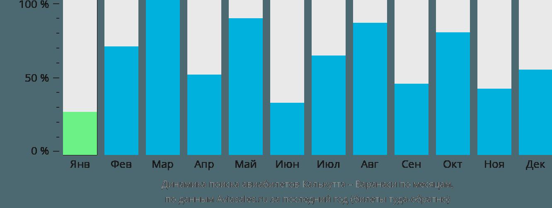 Динамика поиска авиабилетов из Калькутты в Варанаси по месяцам