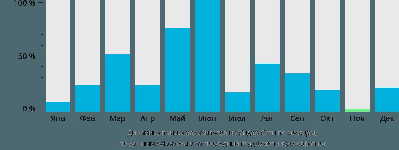 Динамика поиска авиабилетов из Сидар-Сити по месяцам