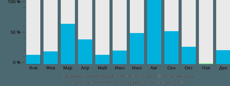 Динамика поиска авиабилетов из  по месяцам