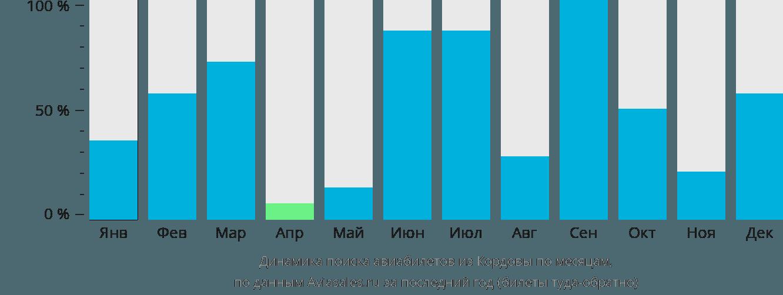 Динамика поиска авиабилетов из Кордовы по месяцам