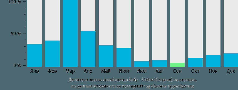 Динамика поиска авиабилетов из Себу в Сайяк (Сиаргао) по месяцам