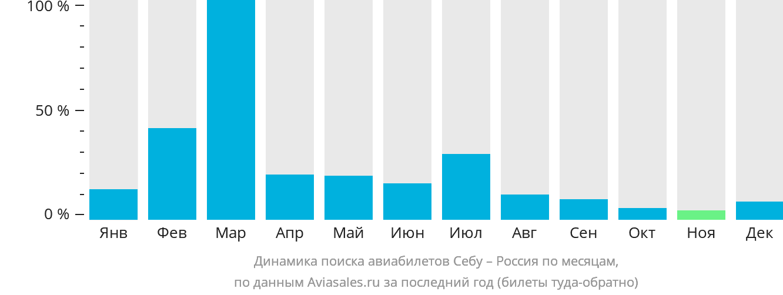 Динамика поиска авиабилетов из Себу в Россию по месяцам