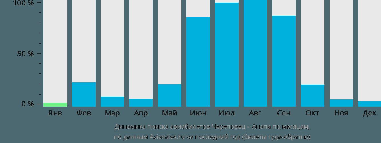 Динамика поиска авиабилетов из Череповца в Анапу по месяцам