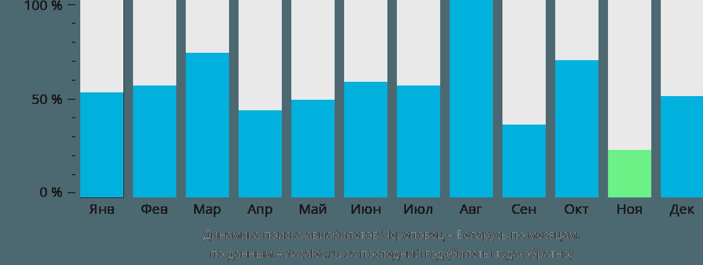 Динамика поиска авиабилетов из Череповца в Беларусь по месяцам