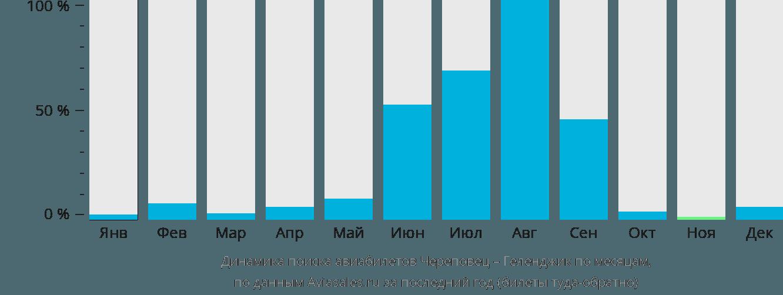 Динамика поиска авиабилетов из Череповца в Геленджик по месяцам