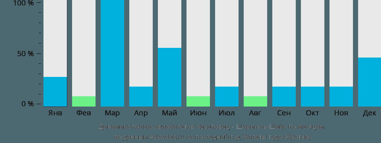 Динамика поиска авиабилетов из Череповца в Шарм-эль-Шейх по месяцам