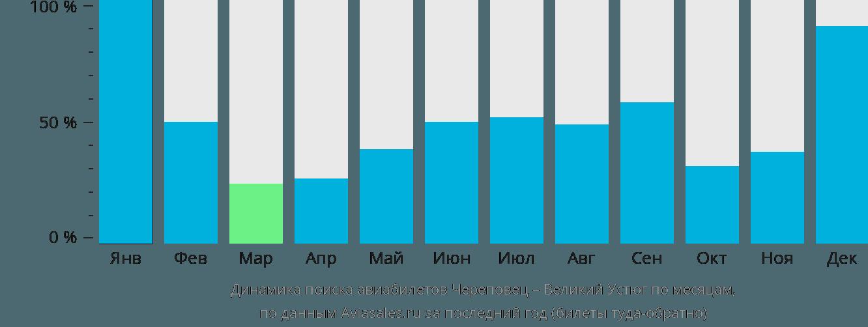Динамика поиска авиабилетов из Череповца в Великий Устюг по месяцам