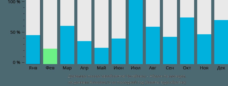 Динамика поиска авиабилетов из Челябинска в Абакан по месяцам