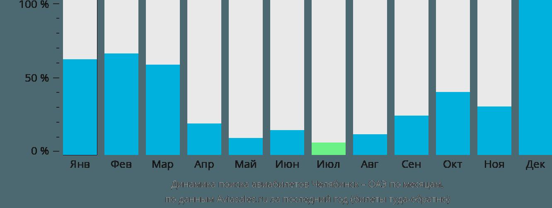 Динамика поиска авиабилетов из Челябинска в ОАЭ по месяцам