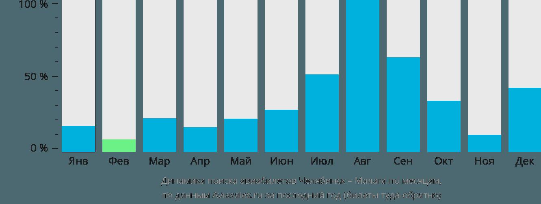 Динамика поиска авиабилетов из Челябинска в Малагу по месяцам