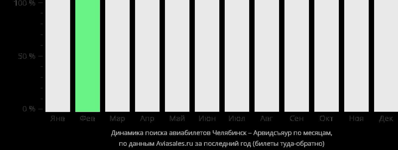 Динамика поиска авиабилетов из Челябинска в Арвидсъяур по месяцам