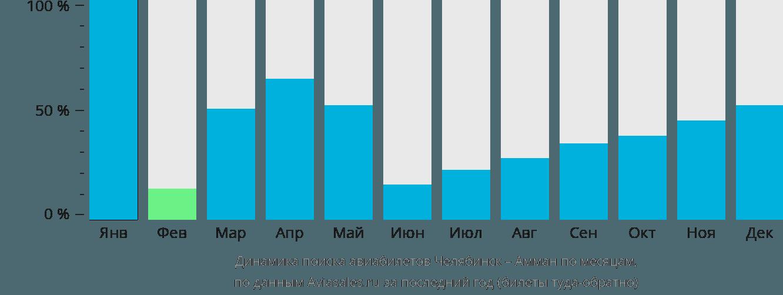 Динамика поиска авиабилетов из Челябинска в Амман по месяцам
