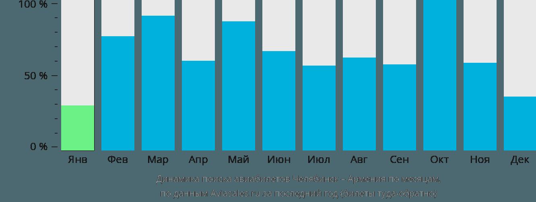 Динамика поиска авиабилетов из Челябинска в Армению по месяцам