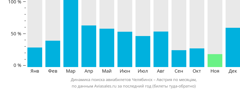 Динамика поиска авиабилетов из Челябинска в Австрию по месяцам
