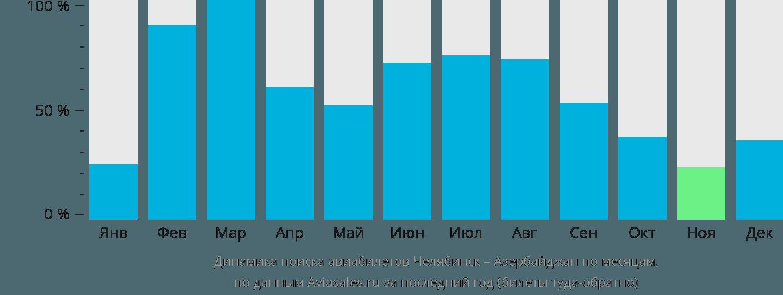 Динамика поиска авиабилетов из Челябинска в Азербайджан по месяцам